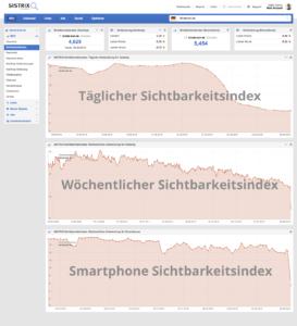 sistrix-taeglicher-sichtbarkeitsindex-beschriftet